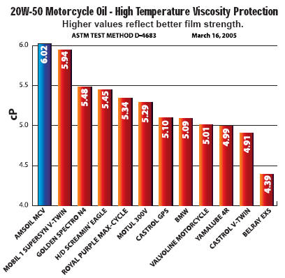 Amsouth synthetic motorcycle oils for for 20w50 motor oil temperature range