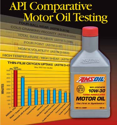 Amsoil Engine Oil Test Amsoil Free Engine Image For User